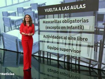 REEMPLAZO Pedro Sánchez anuncia cómo será la vuelta a los colegios en septiembre