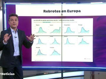 Europa pendiente de los nuevos rebrotes de coronavirus a pocos días de abrir sus fronteras