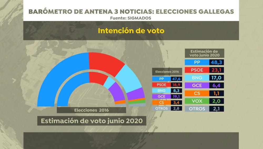 Barómetro de Sigma Dos para Antena 3 Noticias: Intención de voto en las elecciones gallegas 2020
