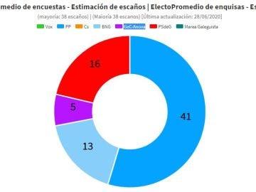 Sondeos elecciones gallegas 2020