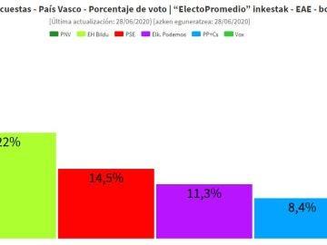 Sondeos electorales en el País Vasco
