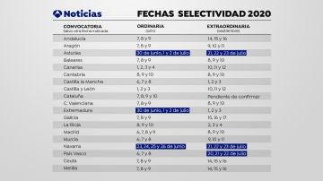 Calendario de Selectividad 2020