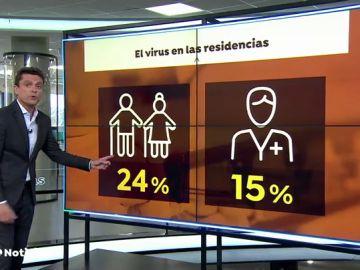 Un 24% de los ancianos se contagió del coronavirus según el primer estudio en residencias hecho por el Vall d' Hebrón