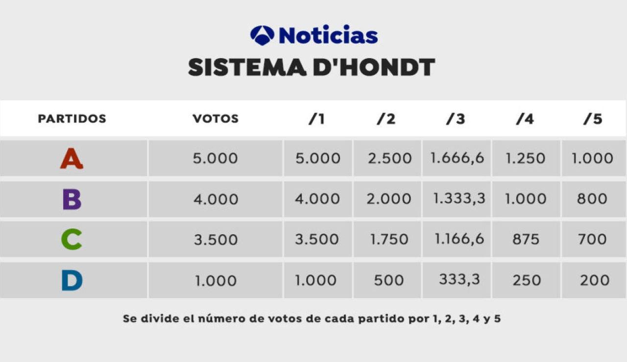 Tabla explicativa de la ley D'Hondt y de su uso en las próximas elecciones gallegas y vascas 2020