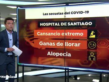 Descubren nuevas secuelas del coronavirus: delirios, fatiga, ganas de llorar y hasta alopecia