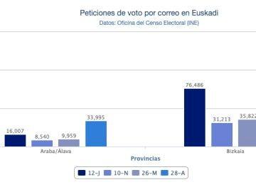 Gráfico del voto por correo en Euskadi