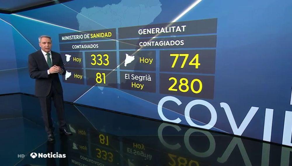 Cataluña ha registrado 774 nuevos casos positivos de coronavirus en las últimas 24 horas