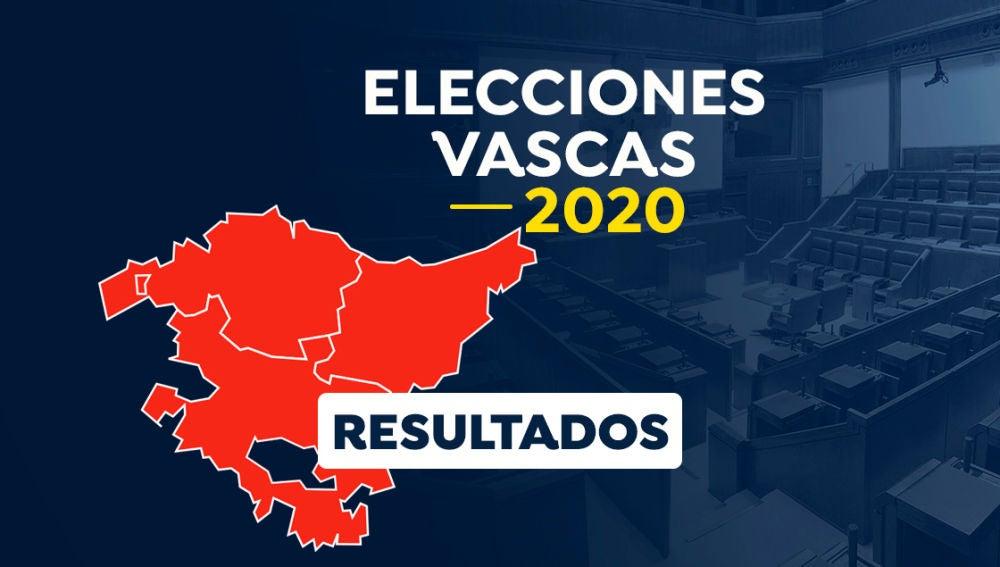 Mapa elecciones vascas 2020