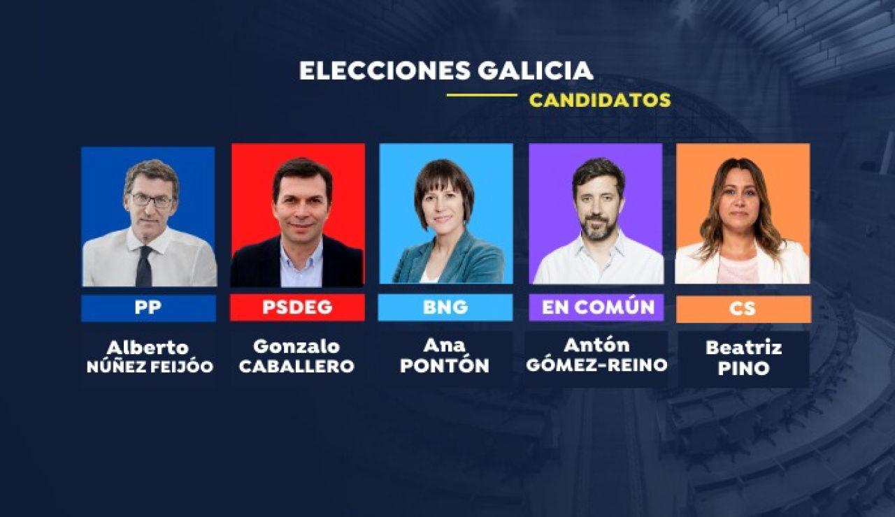 Resultado elecciones gallegas 2020