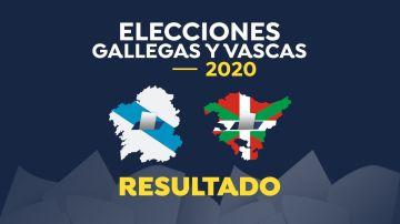 Elecciones gallegas y vascas 2020: resultado de las elecciones  en Galicia y País Vasco el 12-J