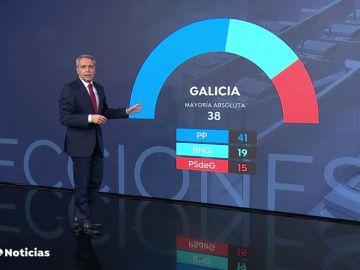 El análisis de Vicente Vallés: el Gobierno no pasa su primer examen en las urnas