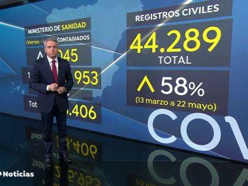 Los registros civiles cifran en 44.289 las muertes en España durante la pandemia de coronavirus