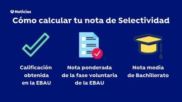 Cómo calcular tu nota se selectividad