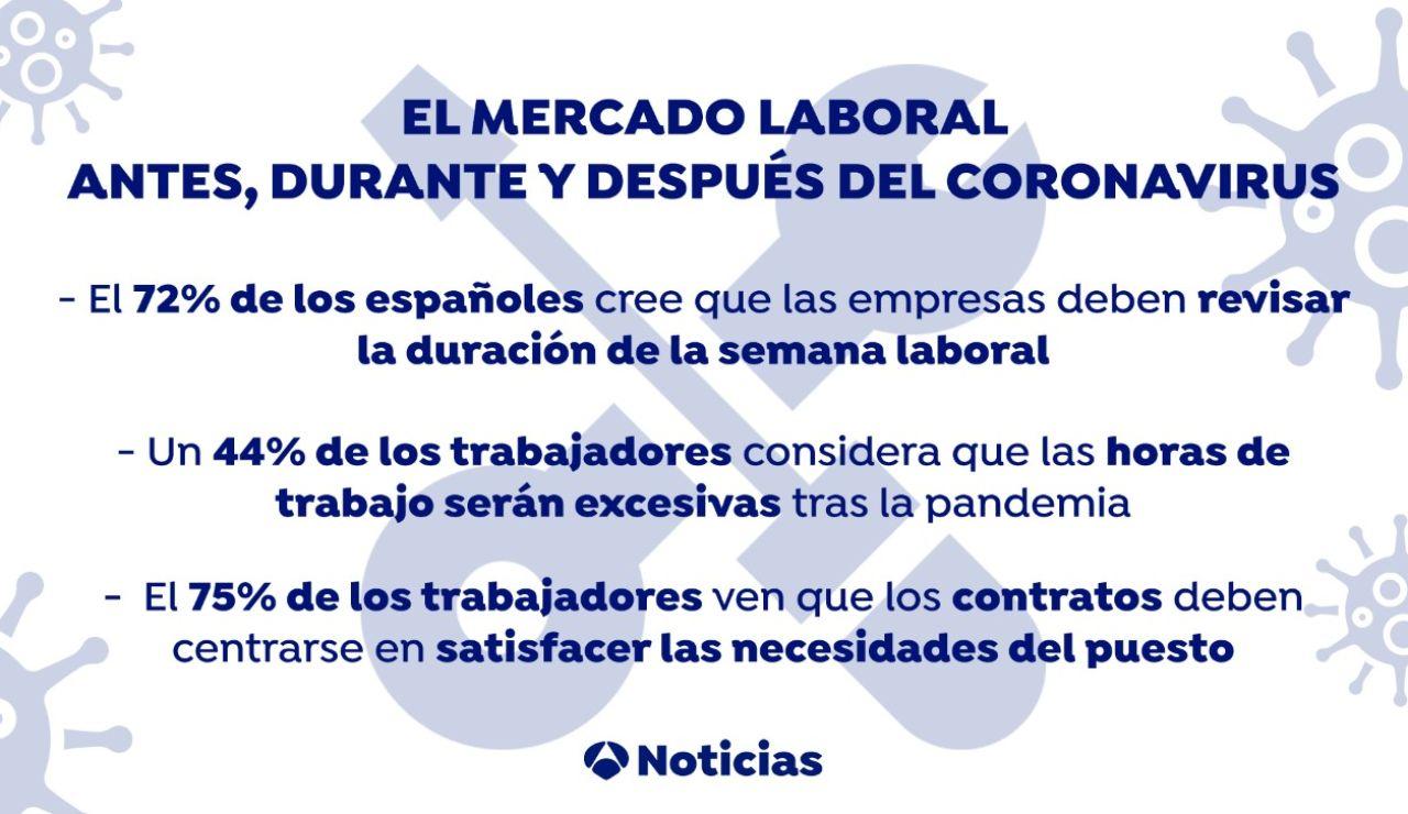 Situación del mercado laboral en España