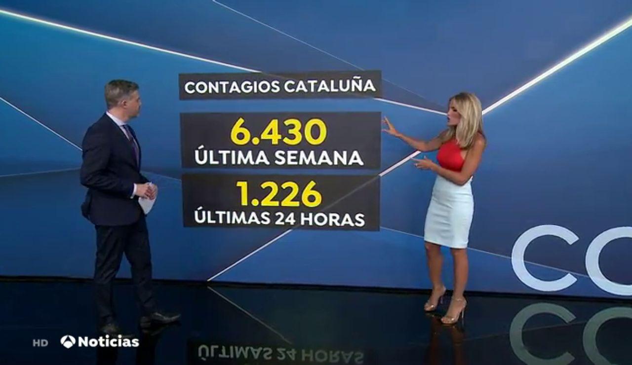 Los casos de coronavirus en Cataluña se disparan hasta los 1.293 nuevos positivos en 24 horas