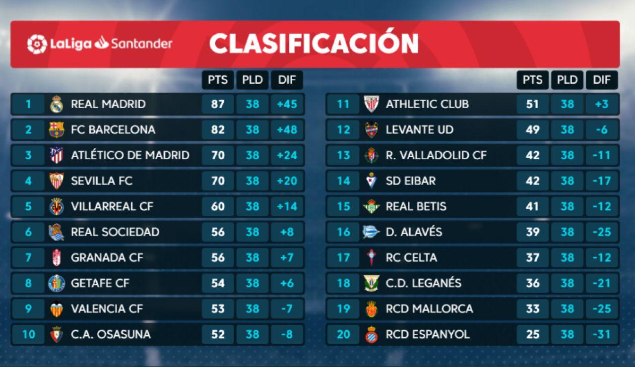 Clasificación de la Liga Santander