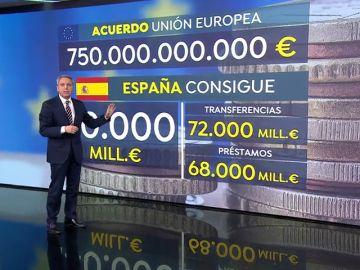Vicente Vallés explica cómo serán los fondos que recibirá España de la Unión Europea por el coronavirus