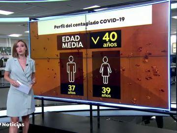La edad media de los contagiados por coronavirus baja a los 40 años: 37 para los hombres, 39 para las mujeres