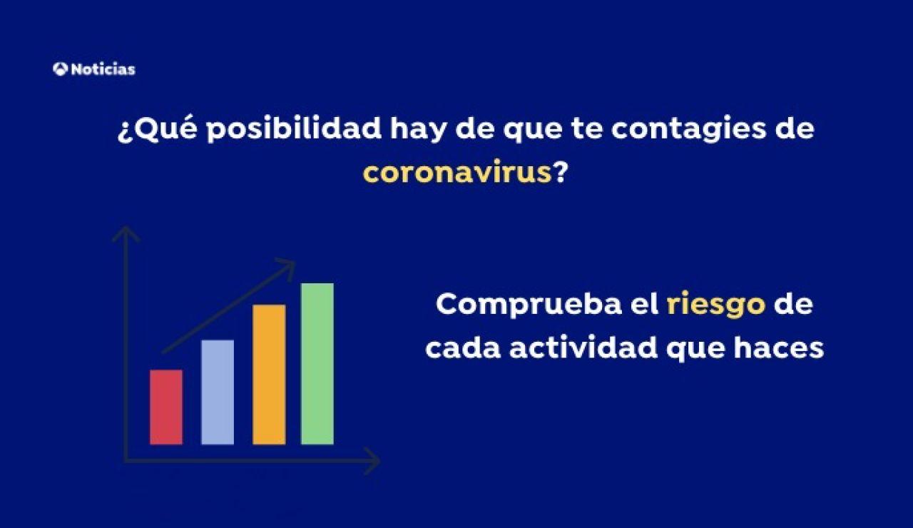 ¿Qué posibilidad hay de que te contagies de coronavirus?