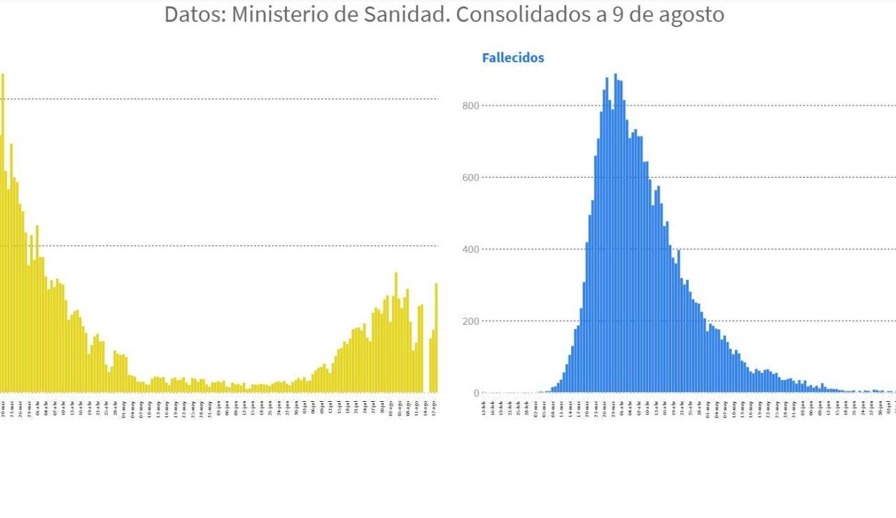 Curva de evolución de contagiados y fallecidos por coronavirus desde febrero hasta hoy