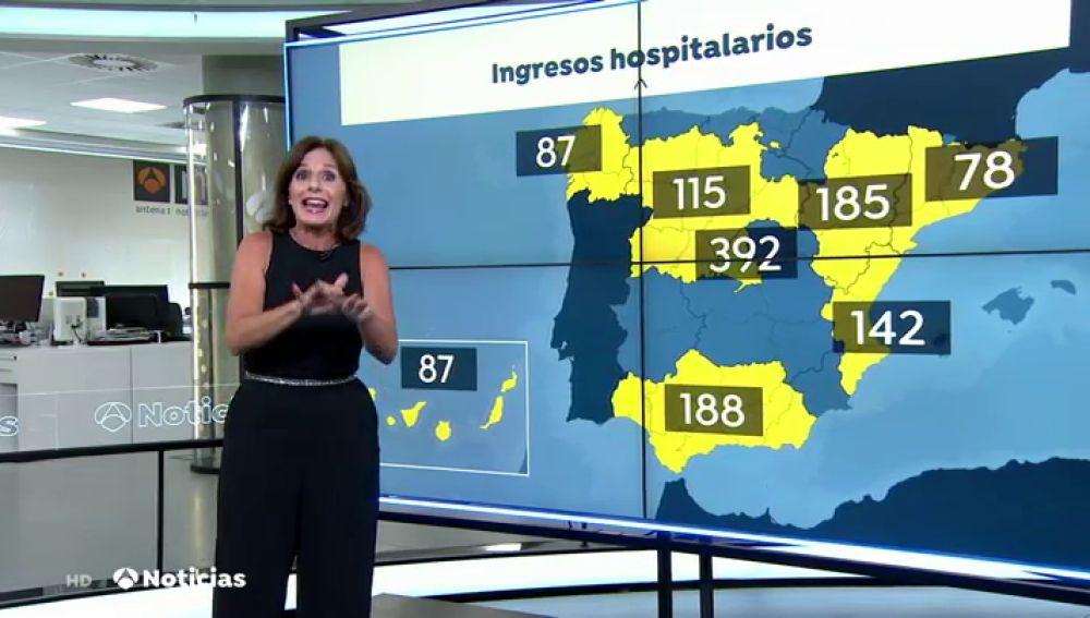 Gráfica: La situación actual de los hospitales en España ante el aumento de casos de coronavirus