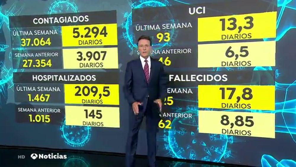 Nueva radiografía de datos de coronavirus: Un 13,3% de los ingresados están en la UCI