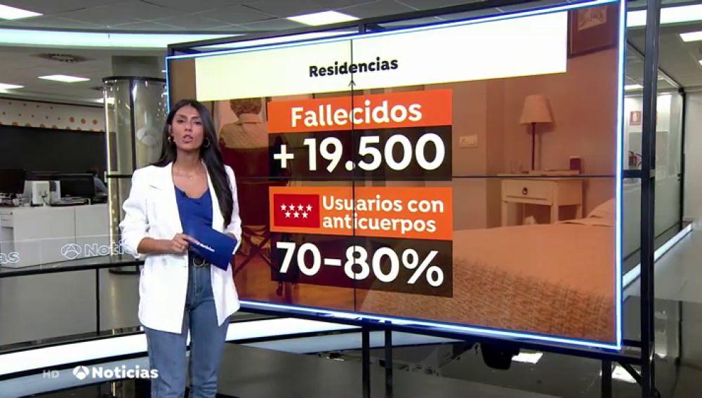 El 80% de usuarios de residencias de Madrid tiene anticuerpos contra el coronavirus