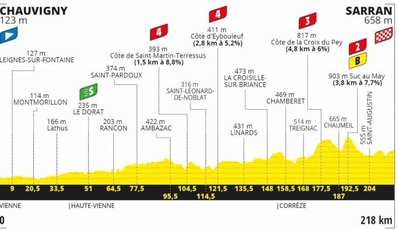 Perfil de la etapa 12 del Tour de Francia 2020
