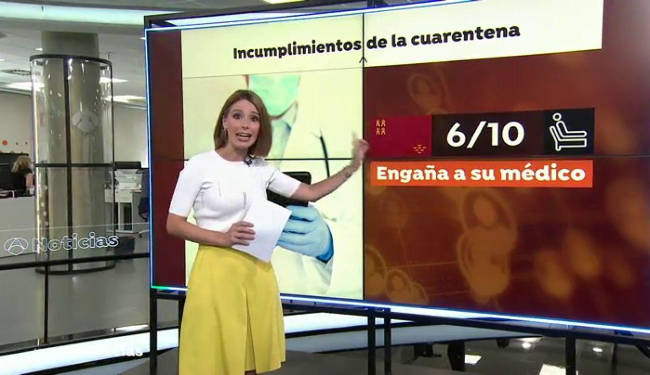 6 de cada 10 contagiados de coronavirus en Murcia engaña a su médico para saltarse el confinamiento