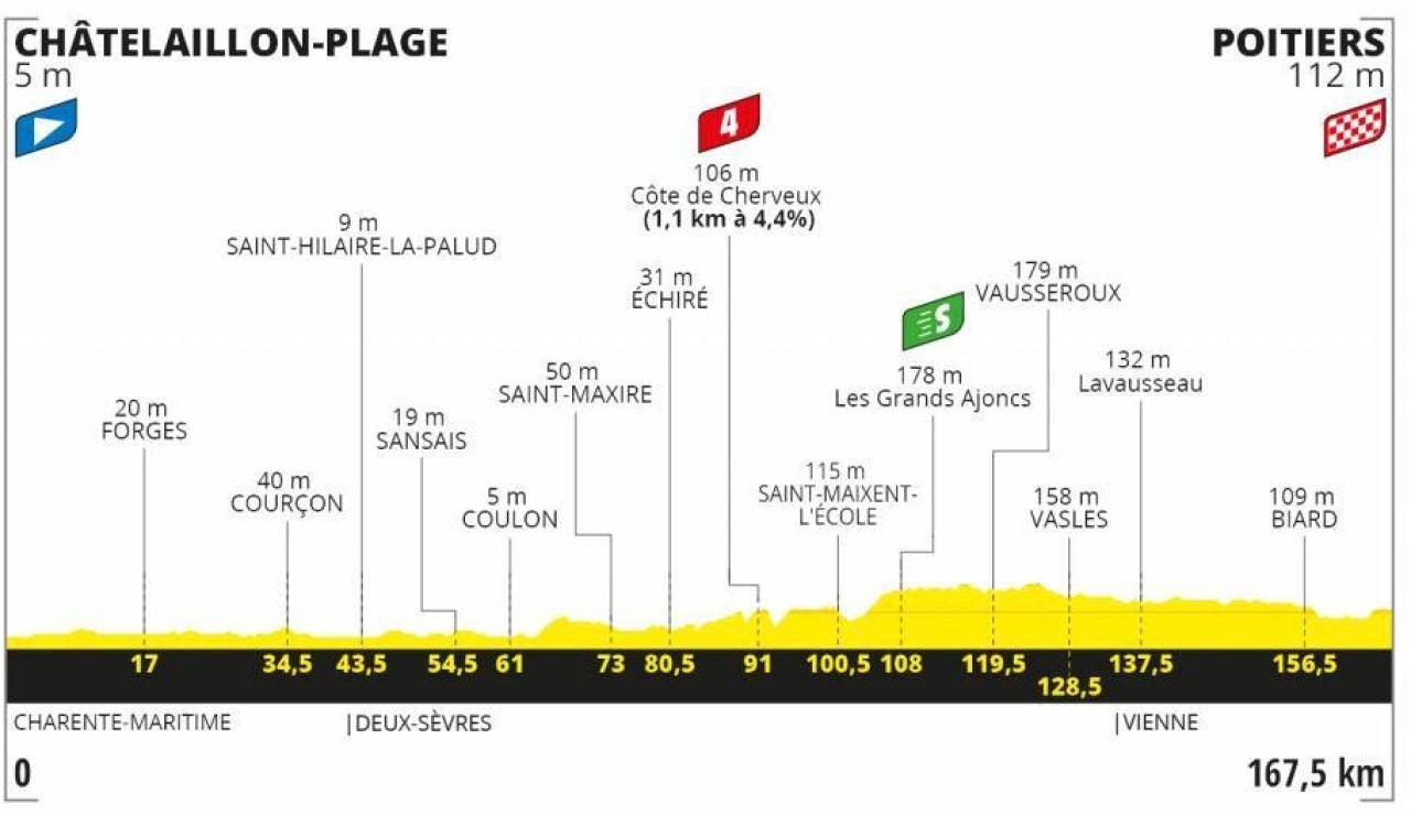 Perfil de la etapa 11 del Tour de Francia 2020