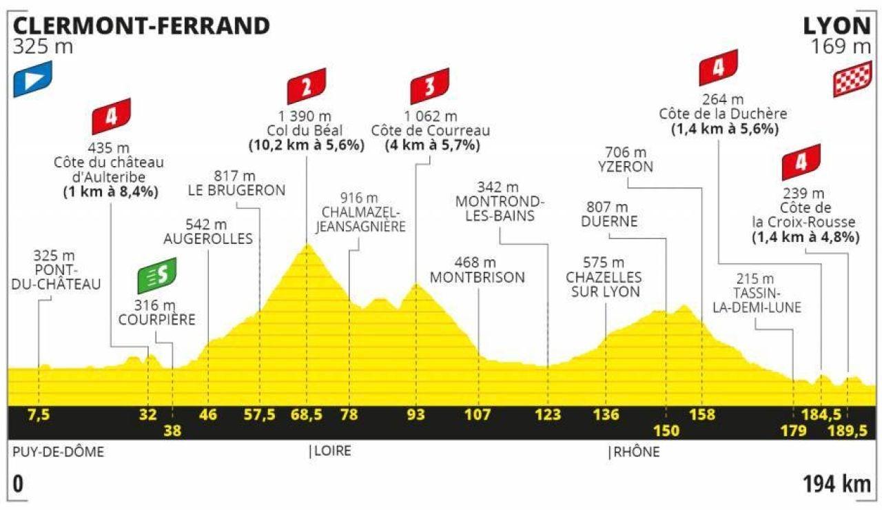 Perfil de la etapa 14 del Tour de Francia 2020