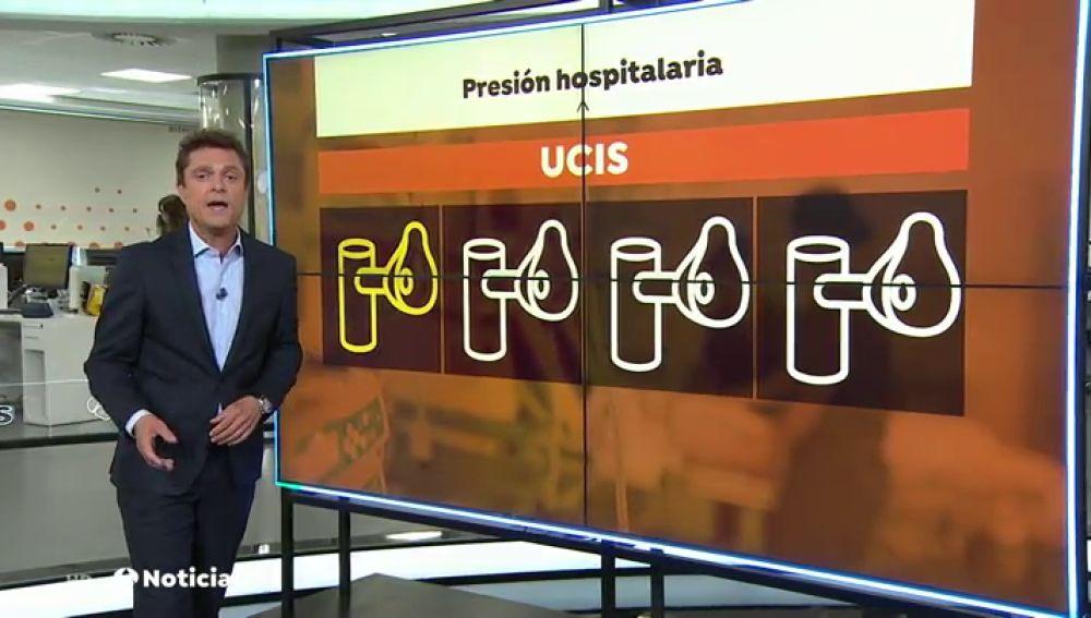 Los hospitales comienzan a llenarse con el doble de camas ocupadas y UCIs al límite por el coronavirus