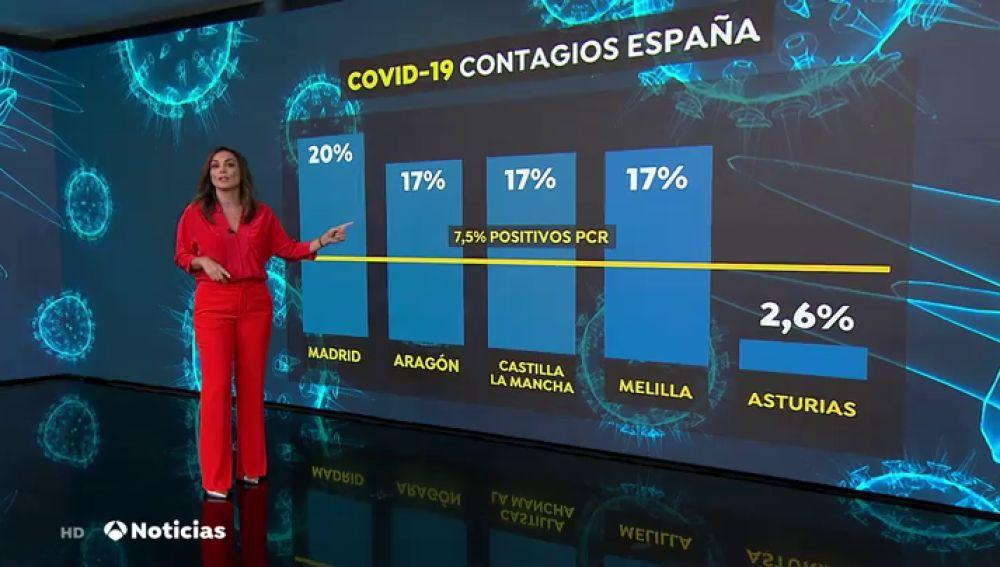 El 20% de las pruebas PCR realizadas en Madrid dan positivo en coronavirus