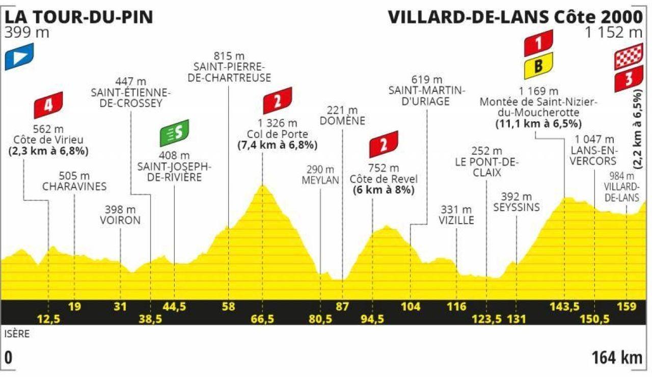 Perfil y recorrido de la etapa 16 del Tour de Francia 2020