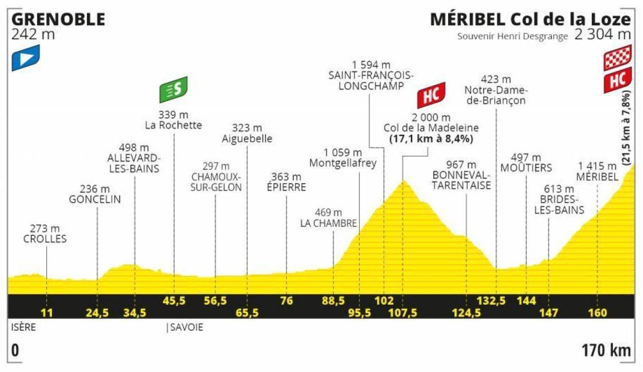 Perfil y recorrido de la etapa 17 del Tour de Francia
