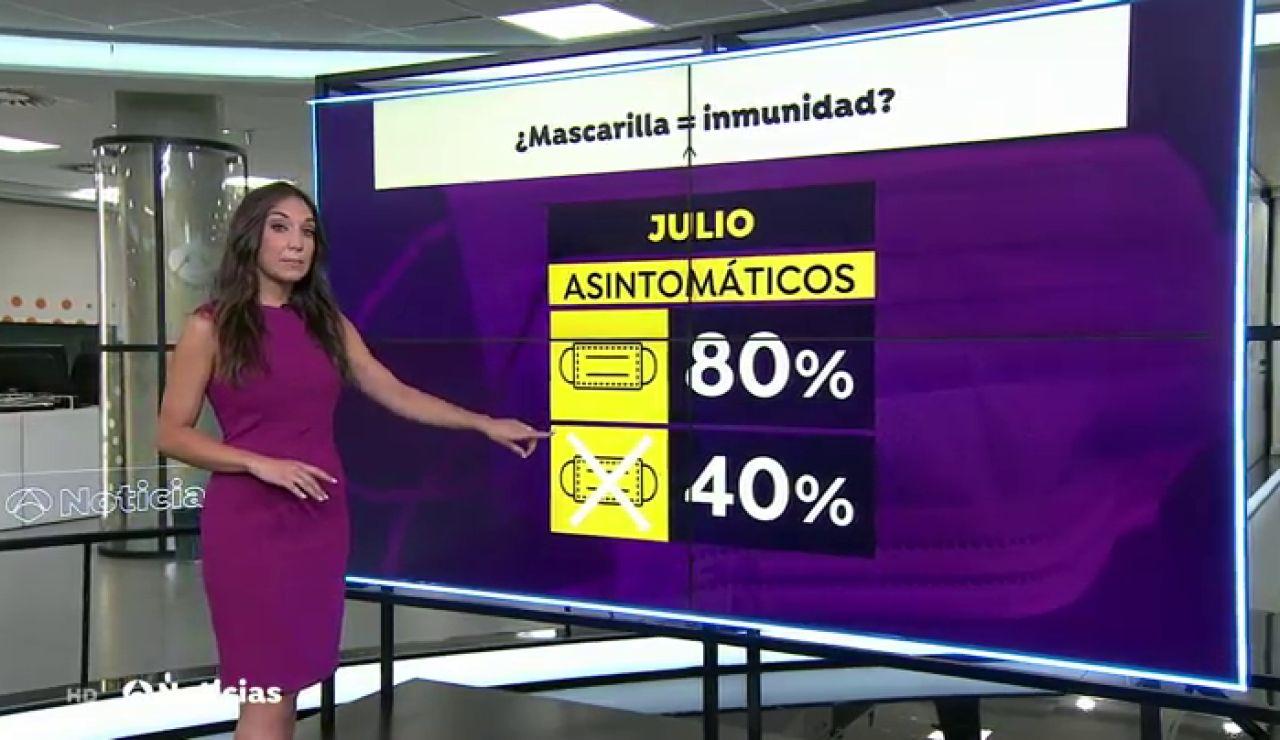 Un estudio indica que la mascarilla pueden crear inmunidad frente al coronavirus
