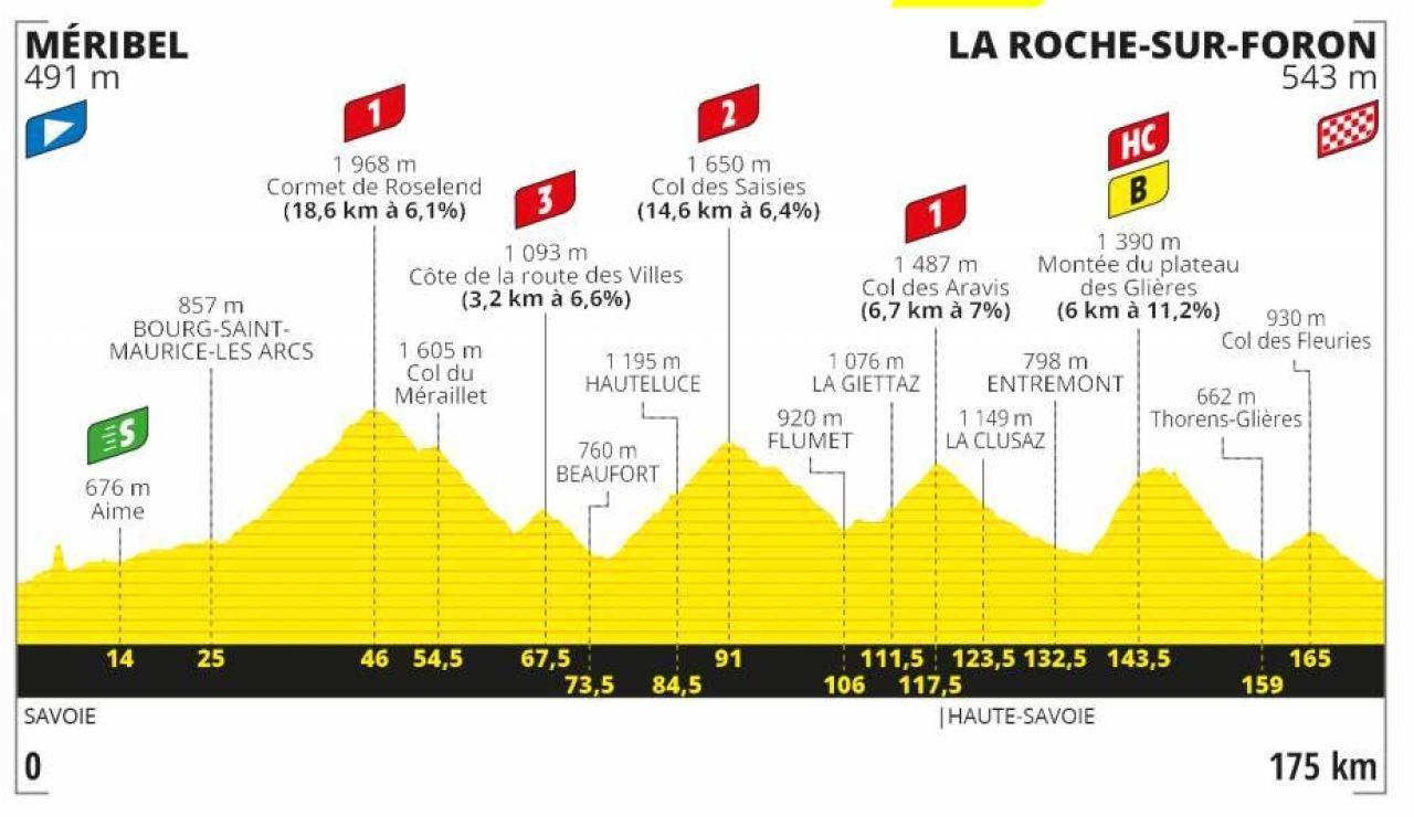 Perfil y recorrido de la etapa 18 del Tour de Francia
