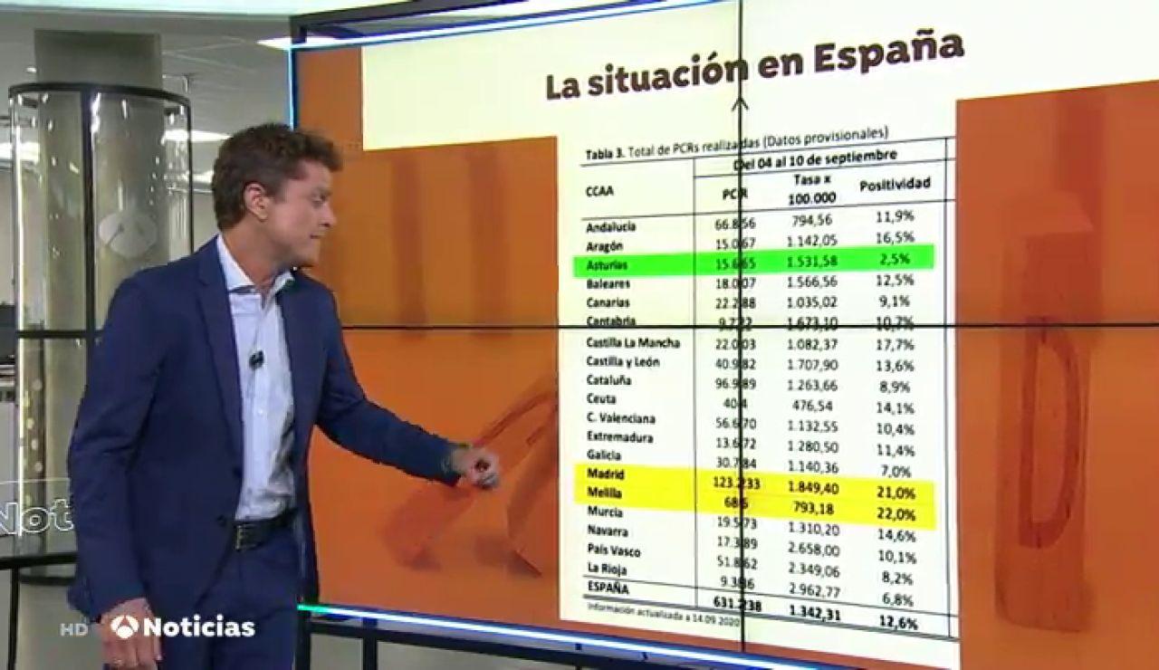 Sólo una región española está por debajo de los niveles de contagio que estima la OMS para tener controlada la pandemia