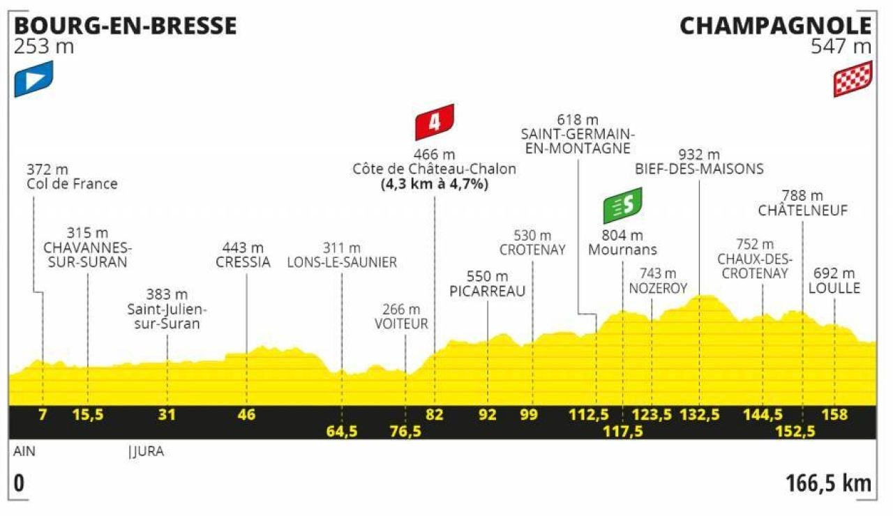 Perfil y recorrido de la etapa 19 del Tour de Francia 2020
