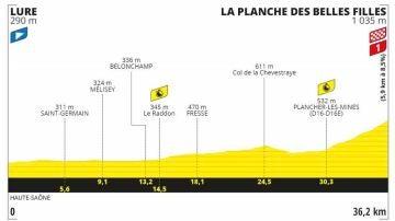 Perfil y recorrido de la etapa 20 del Tour de Francia 2020