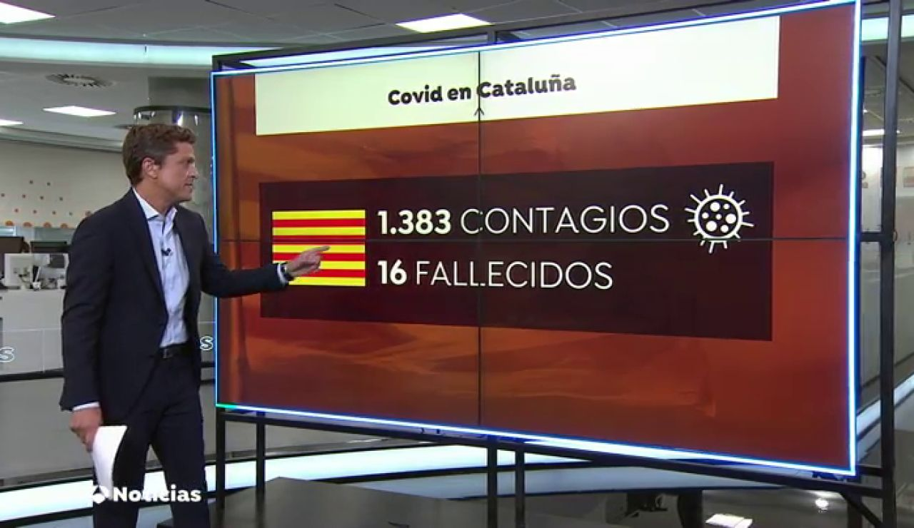 Mayor repunte de contagios en dos semanas en Cataluña al registrar 1.383 nuevos casos de coronavirus en 24 horas