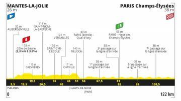 Tour de Francia 2020 Etapa 21: Perfil y recorrido de la etapa de hoy domingo 20 de septiembre