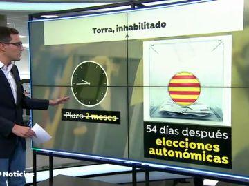 Qué supone y cómo se articula la inhabilitación de Quim Torra hasta unas elecciones en Cataluña