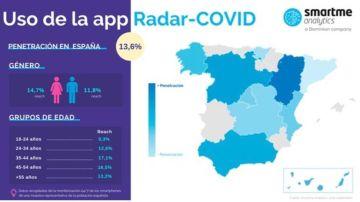 Uso Radar Covid