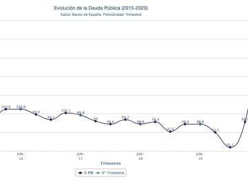 Gráfico deuda pública
