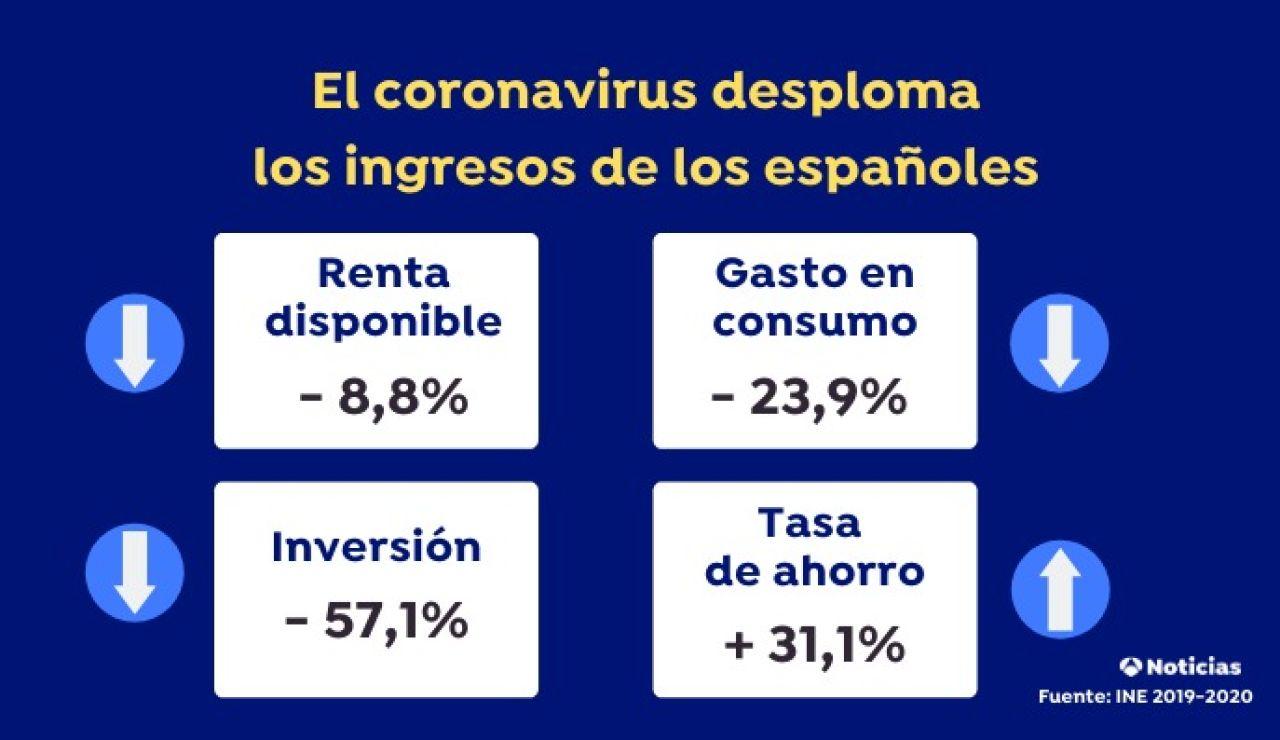El coronavirus altera las cuentas de los españoles