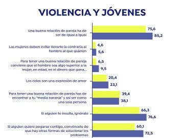 Violencia de género en menores de edad