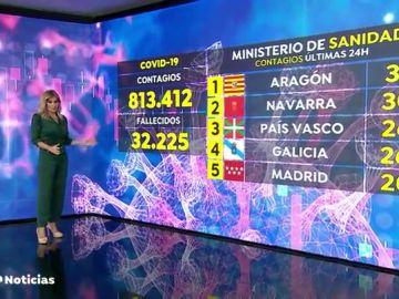 Ya hay 4 regiones superan a Madrid en número de contagios de coronavirus
