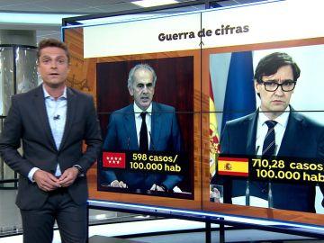 Guerra de cifras entre Madrid y el ministerio de Sanidad por los contagios de coronavirus