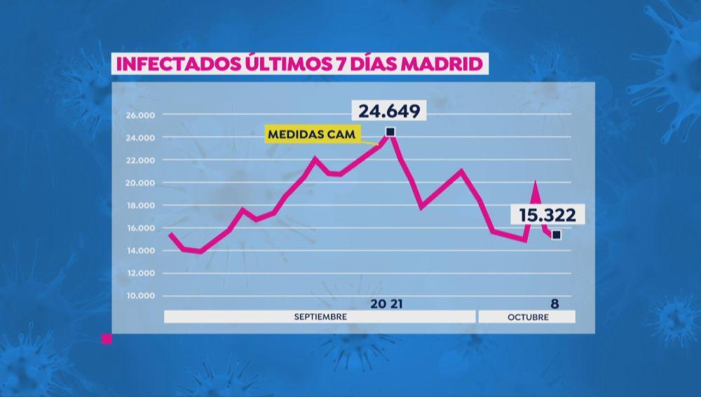 Evolución de la curva del coronavirus en la Comunidad de Madrid